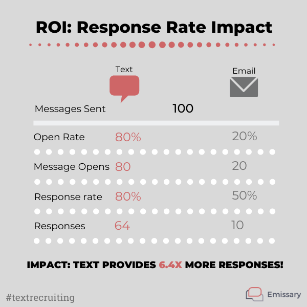 response rates for text recruiting
